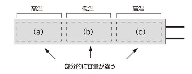 シーズヒーター 電熱ヒーターの株式会社熱学技術製品|粗密巻きカートリッジヒーター