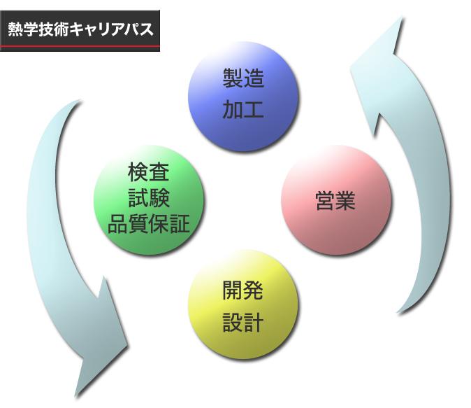 人材システム