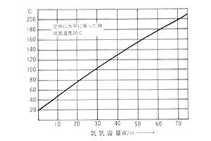 シリコンゴム絶縁電熱線ヒーターヒーター表面温度