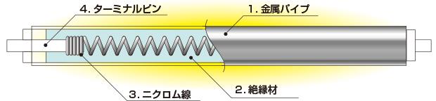 株式会社熱学技術 シーズヒーター 電熱ヒーター 工業用ヒーターのパイオニア技術資料|シーズヒーター