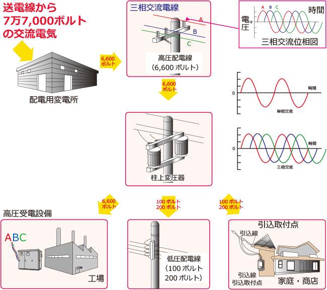 株式会社熱学技術 シーズヒーター 電熱ヒーター 工業用ヒーターのパイオニア技術資料|電源の話