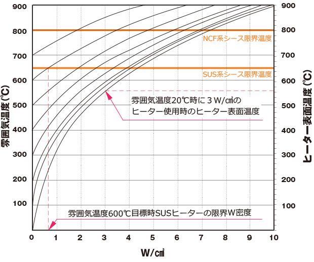 株式会社熱学技術 シーズヒーター 電熱ヒーター 工業用ヒーターのパイオニア技術資料 雰囲気温度とヒーターの限界W密度、雰囲気温度とヒーター表面温度の関係 無風時