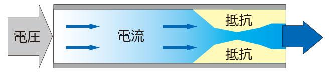 株式会社熱学技術 シーズヒーター 電熱ヒーター 工業用ヒーターのパイオニア技術資料 電気を水で例えると…